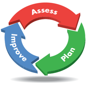 Assessment-Process